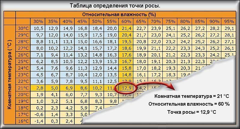 Таблица определения точки росы
