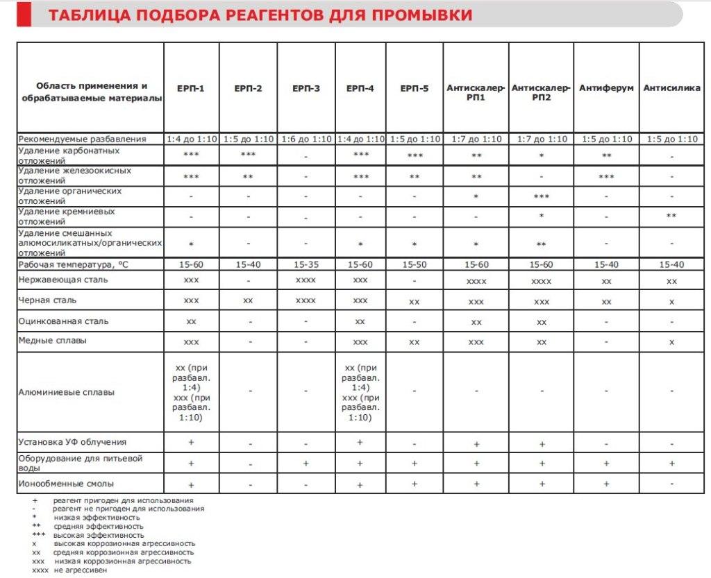 Таблица подбора реагентов для промывки системы отопления