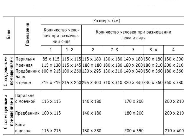 Таблица проектирования банных помещений