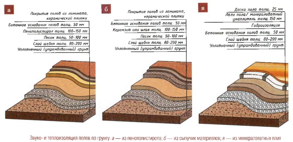 утепление бетонного пола по грунту