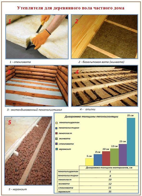 Утеплители для деревянного дома