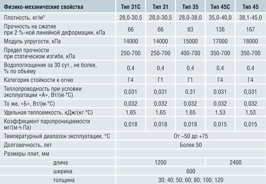 Характеристики пеноплекс