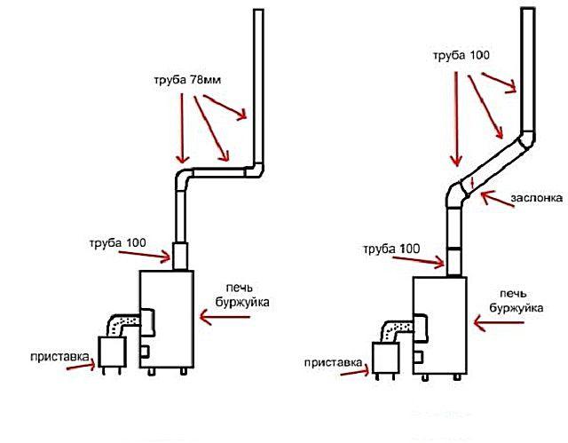 стабилизаторы тяги для дымоходах