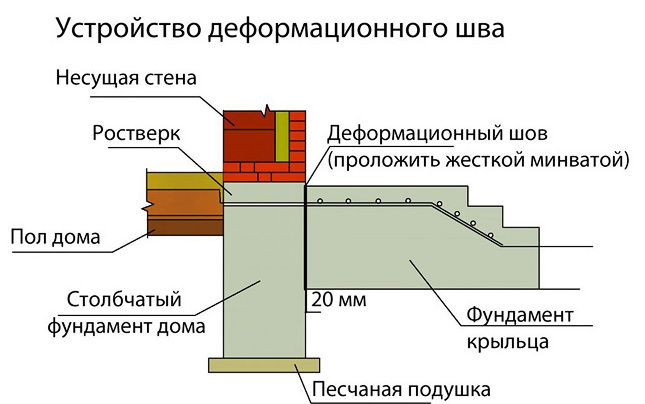 Устройство деформационного шва крыльца