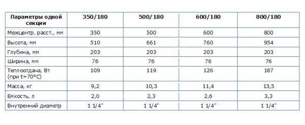 Технические характеристики чугунных радиаторов РЕТРО