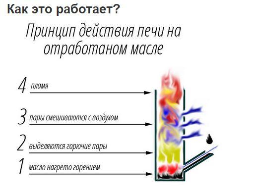Прохождение кирпичной трубы через потолочное перекрытие - разделка (распушка)