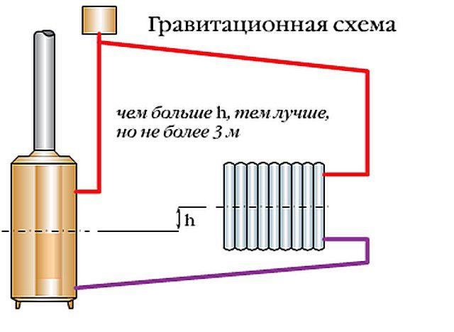 Превышение радиаторов отопления над котлом