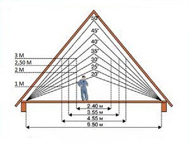 Зависимость размеров мансардного помещения от угла двускатной крыши