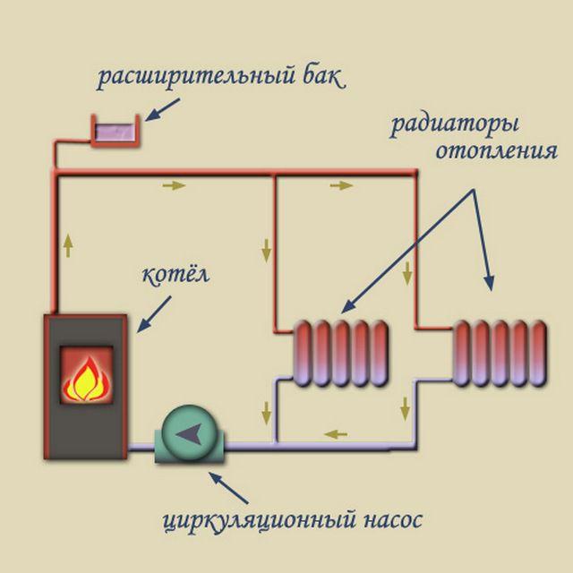Схема работы открытой системы отопления с принудительной циркуляцией