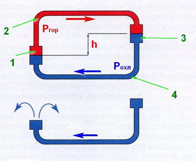 А это - принцип действия отопления с естественной циркуляцией