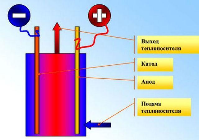 Анод и катод меняются местами 50 раз в секунду