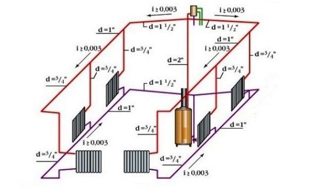 Диаметр и уклон труб в отоплении открытого типа (рис. 1)