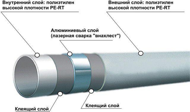 Металлопластиковая труба на базе PE-RT