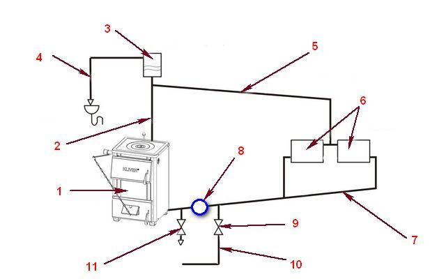 Основные элементы открытой системы отопления