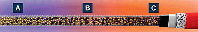 Строение полупроводникового греющего кабеля