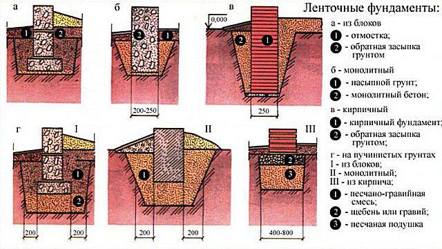 На схеме - несколько основных видов фундаментов ленточного типа