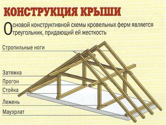 В основе любой конструкции крыши всегда заложены треугольники с их {amp}quot;жесткой{amp}quot; структурой