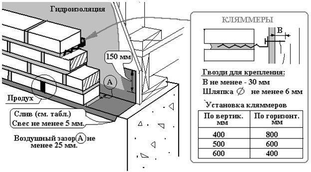 Особенности отделки каркасного дома кирпичом