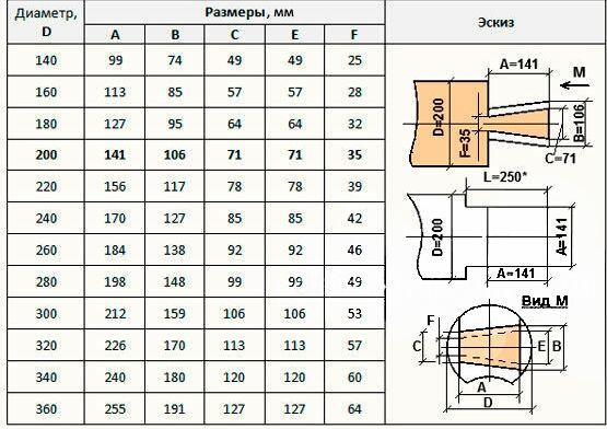 Рекомендуемые размеры угловых бревенчатых соединений в лапу
