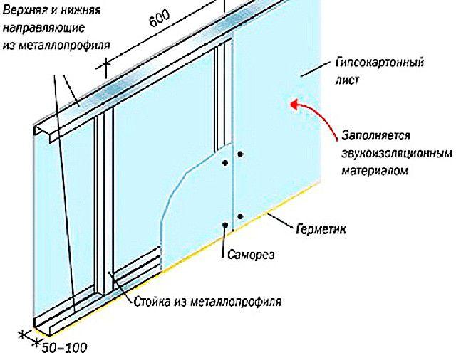 Общая принципиальная схема монтажа перегородки на металлическом каркасе