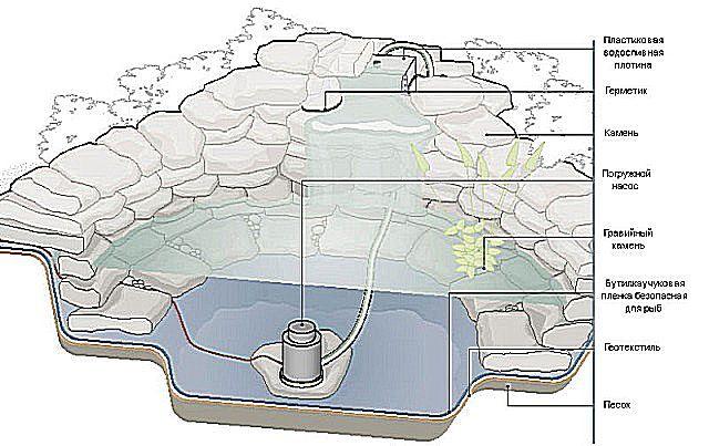 Типовая схема расположения фильтрующей системы