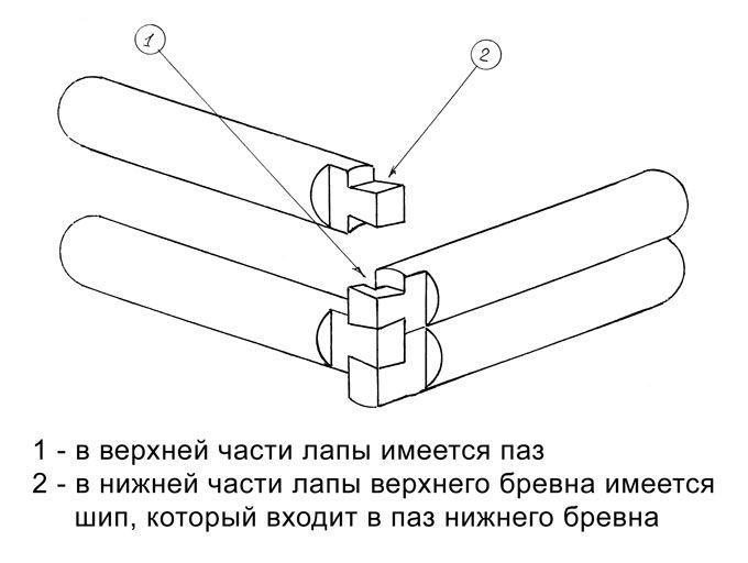 Схема рубки в лапу с зубом