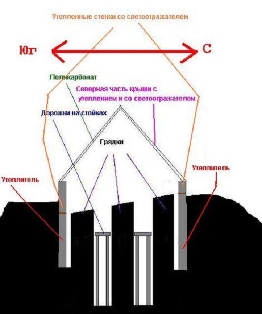 Примерная схема утепления парника-термоса