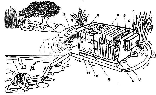 Примерная схема установки биофильтрации