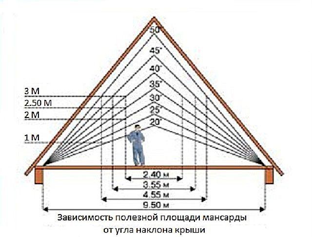 От уклона крыши зависит и высота конька, и полезная площадь помещения