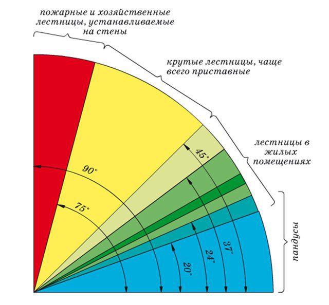 Сравнительная диаграмма уклонов разных типов лестниц