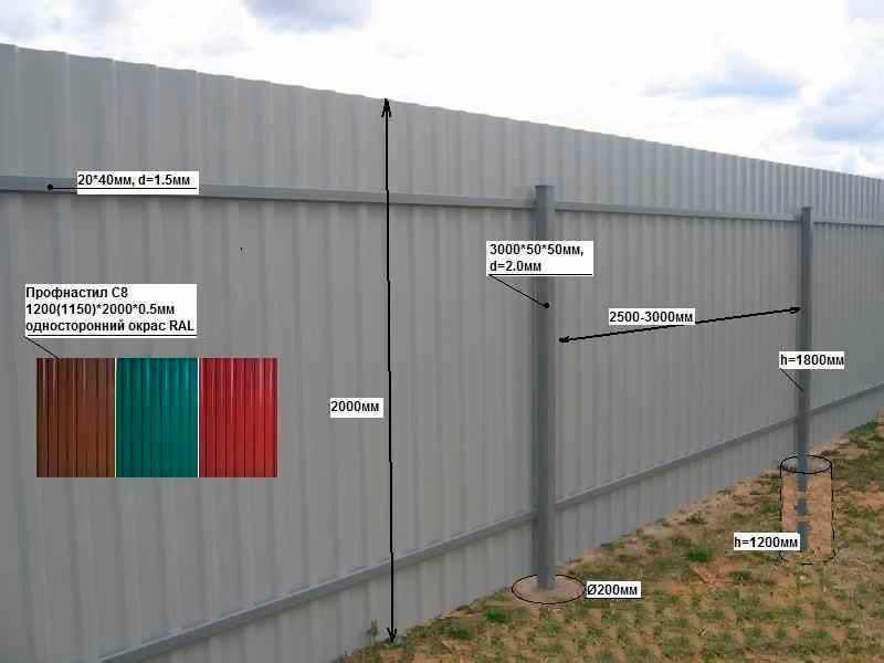 Устанавливаем забор из профнастила