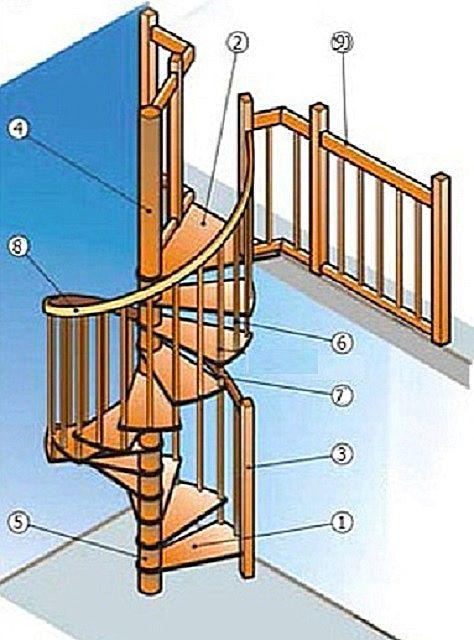 Общая типовая конструкция лестницы