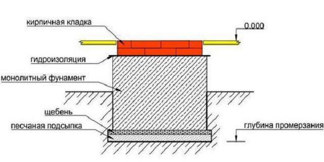 Примерная схема фундамента для массивной кирпичной печи