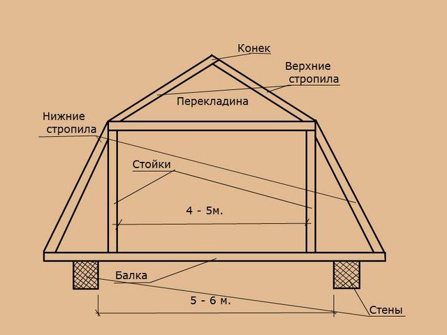 Нижние стропила крыши мансардного типа могут располагаться под очень большим углом