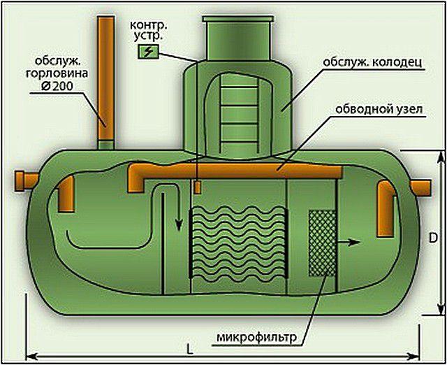 Примерная схема маслобензоотделителя