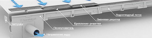 Комплект полимер-песчаных лотков