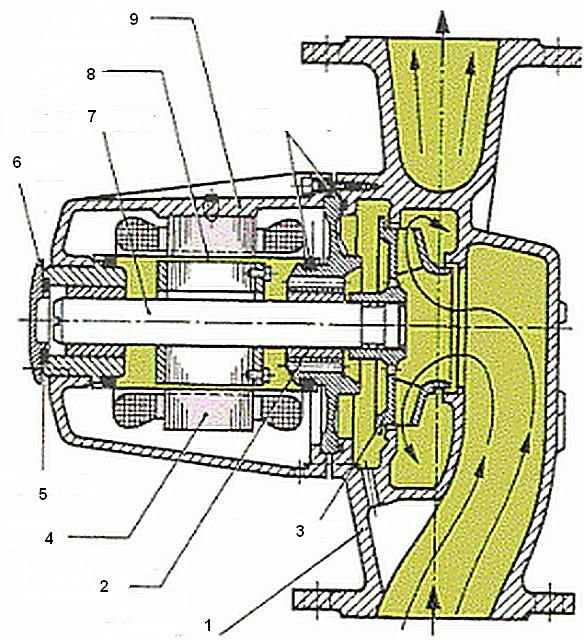 """Схема устройства насоса с """"мокрым"""" ротором"""