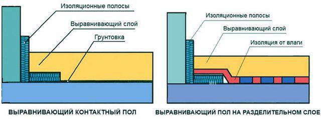 Принципиальная разница между контактной стяжкой и стяжкой на разделительном слое