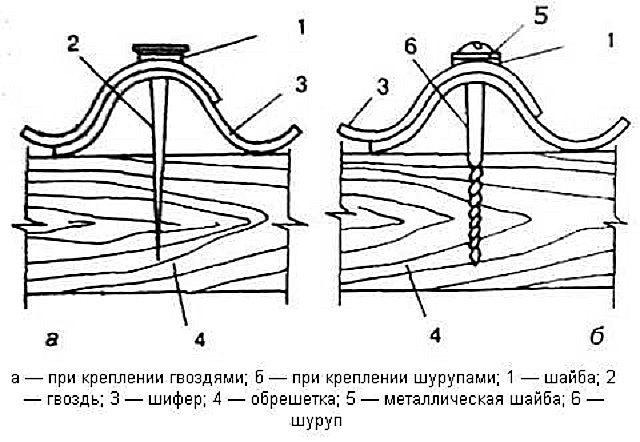Асбестоцементный волновой шифер крепят по верхнему гребню волны