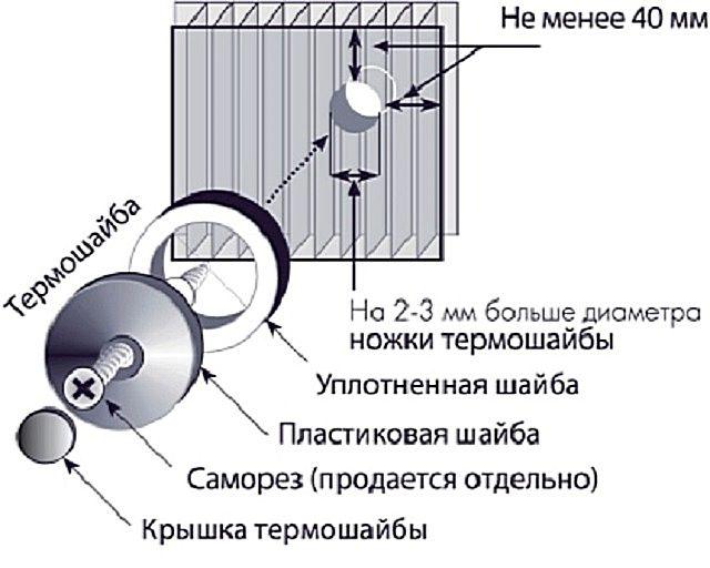 Примерная схема крепежа