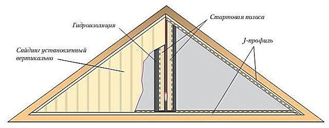 Облицовка фронтонов крыши