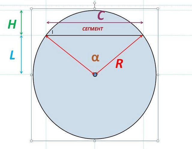Исходные величины для определения площади сегмента