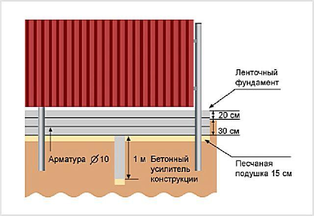 Примерная схема ленточного фундамента для забора