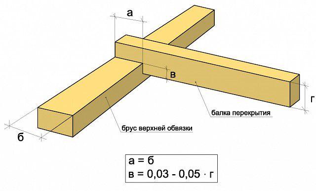 Вариант врезки балок перекрытия в верхний венец (мауэрлат)