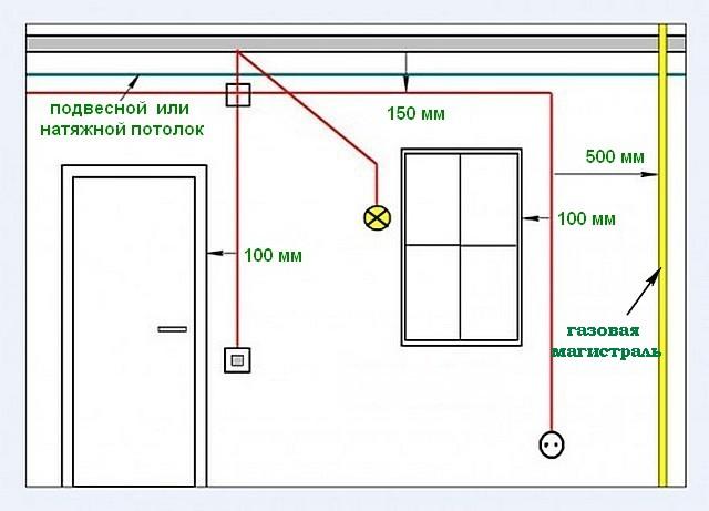 Еще несколько правил прокладки проводов в стене