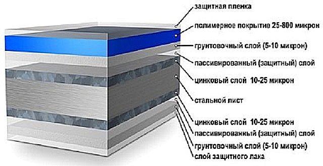 Обычно это - многослойная хорошо защищенная структура