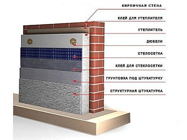 """Схема утепления """"мокрый фасад"""""""