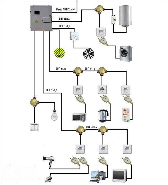 Примерное распределение домашней электросети на зоны