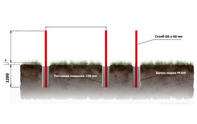 Схема полного бетонирования на стабильном грунте