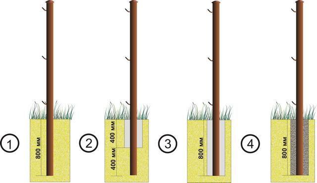 Методы установки столбов для забора